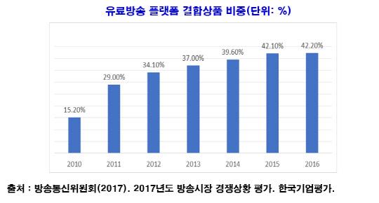 """""""케이블 방송 QPS 실효성 떨여져...제4 이통 추진해야"""""""